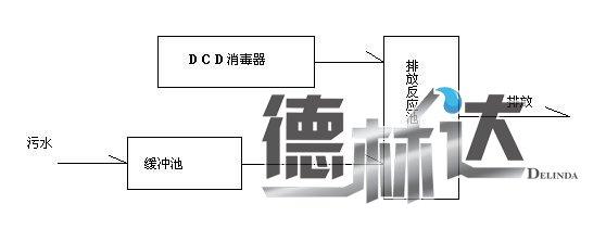 二氧化氯�l生器安�b流程