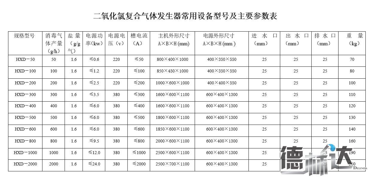 二氧化氯发生器常用设备型号及主要参数表