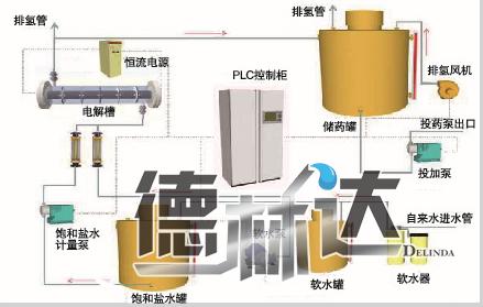 次氯酸钠发生器工作原理图