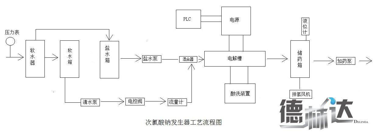 次氯酸钠发生器系统构成